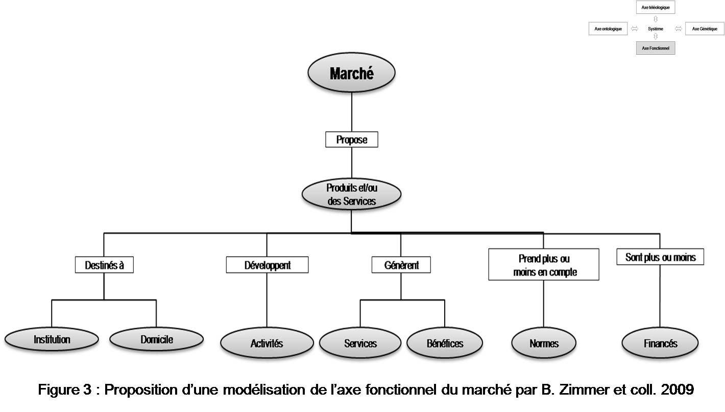 Marché des technologies dédiées aux personnes âgées Figure 3 Proposition d'une modélisation de l'axe fonctionnel du marché