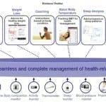 Télésanté au Japon : Docomo et Omron Healthcare fusionnent et créent Docomo-Healthcare