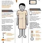 Orange Business Services mise sur le m-Health