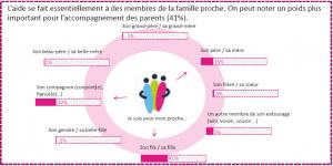 « Résultats de l'enquête nationale à destination des aidants – Association Française des Aidants »