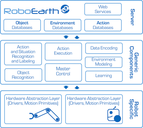 RoboEarth-Diagram