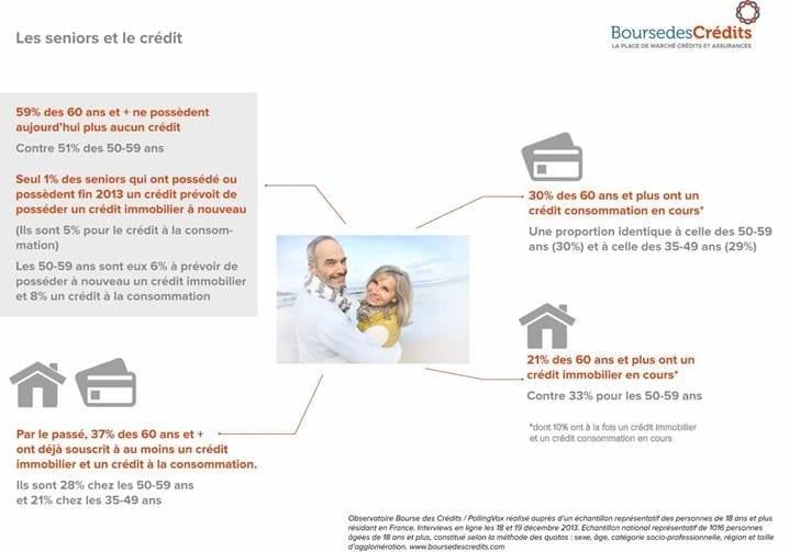 Les seniors et le Crédit  infographie