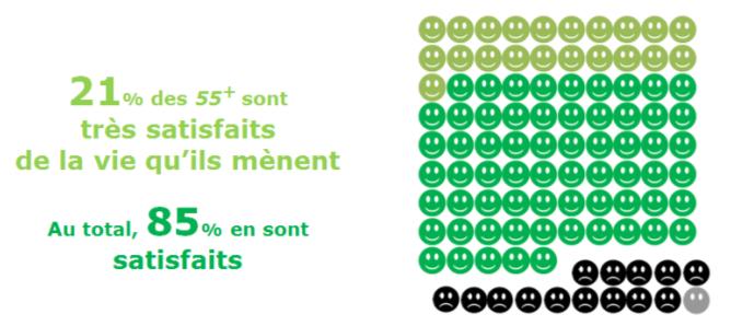 Cogedim Club - Baromètre 55+ satisfaction des seniors