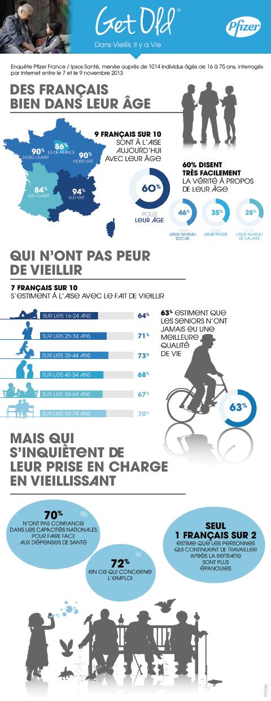 infographie-ipsos-pfizer_vieillir