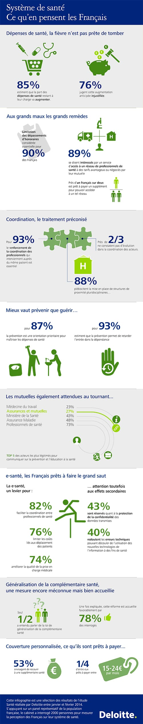 Infographie Santé 2014 Deloitte