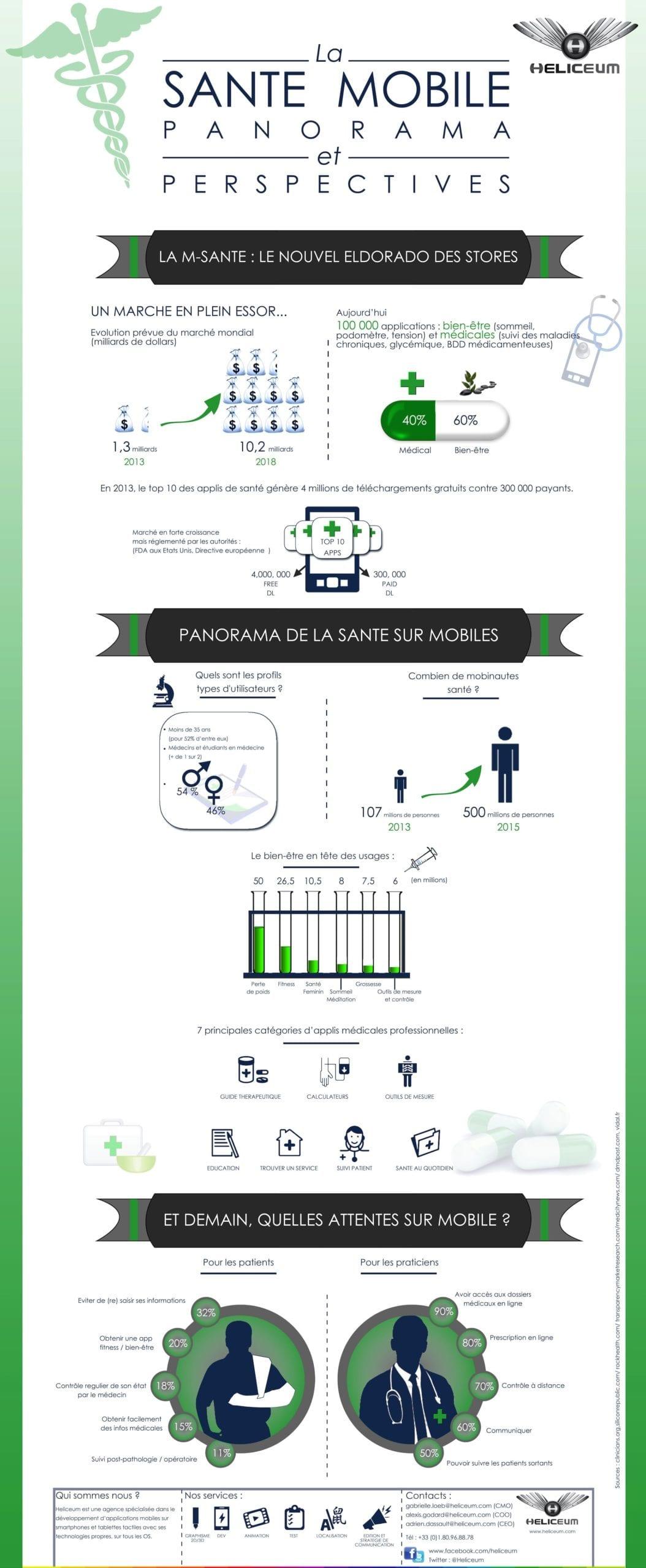 Infographie_Msanté_Heliceum_La sante mobile panorama et perspectives