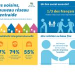 Réunica Génération Voisins lance « Eté des Voisins » : un réseau de solidarité de voisinage autour des personnes âgées isolées