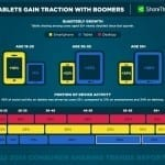 Tablets-Gain-Traction-With-Boomers-Une