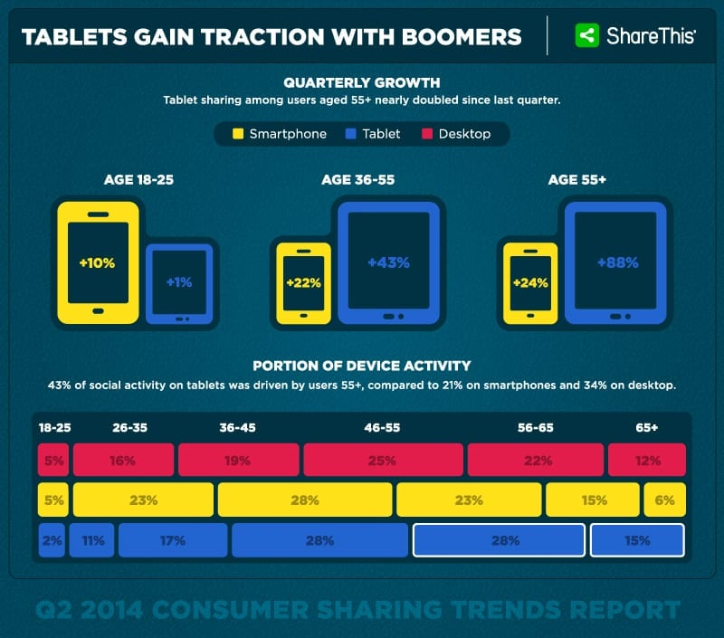 Tablets-Gain-Traction-With-Boomers