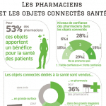 Les pharmaciens favorables aux objets connectés de santé