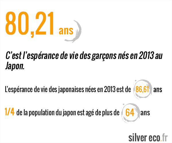 Espérance de vie des enfants nés au Japon en 2013