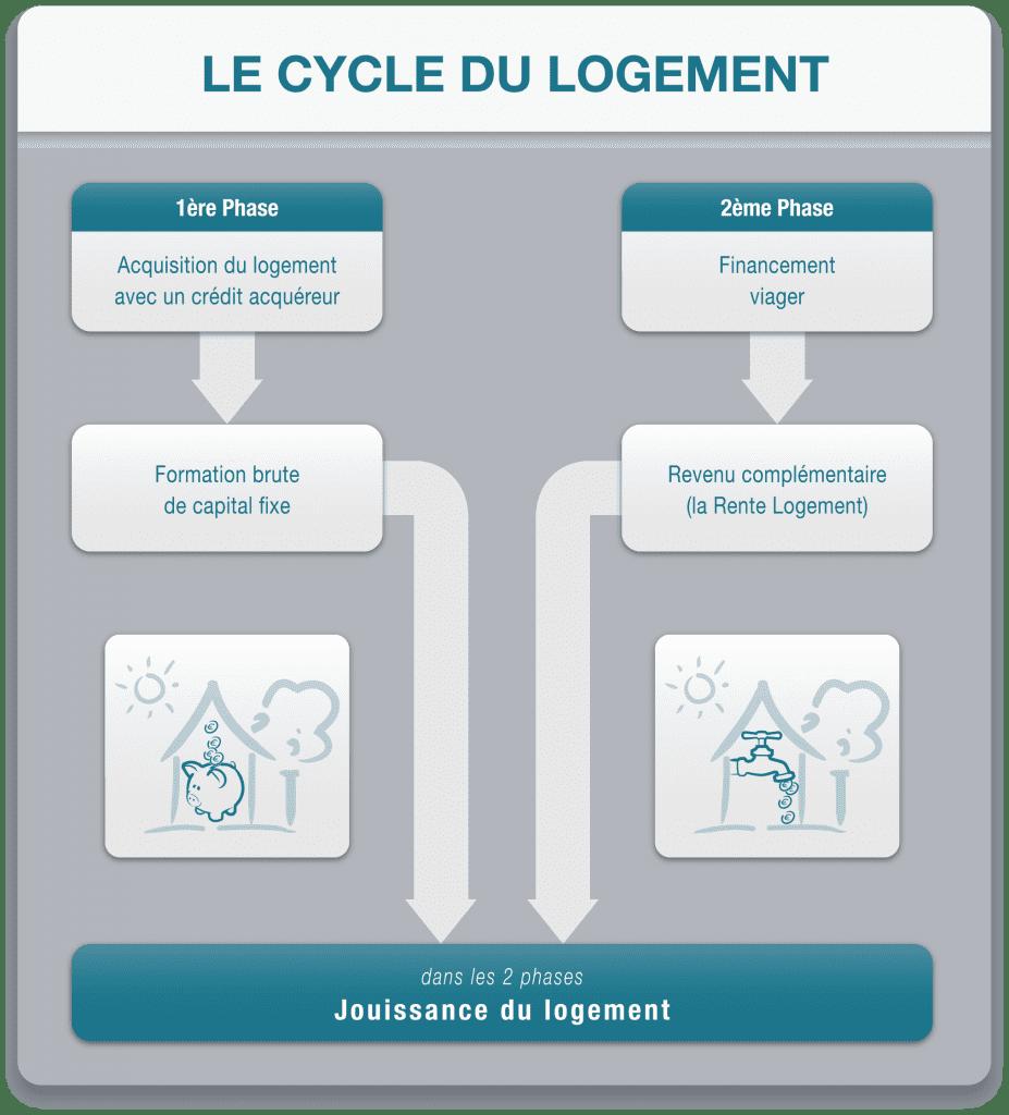 Cycle du Logement