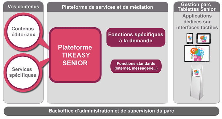 Plateforme de services TOOTI Senior