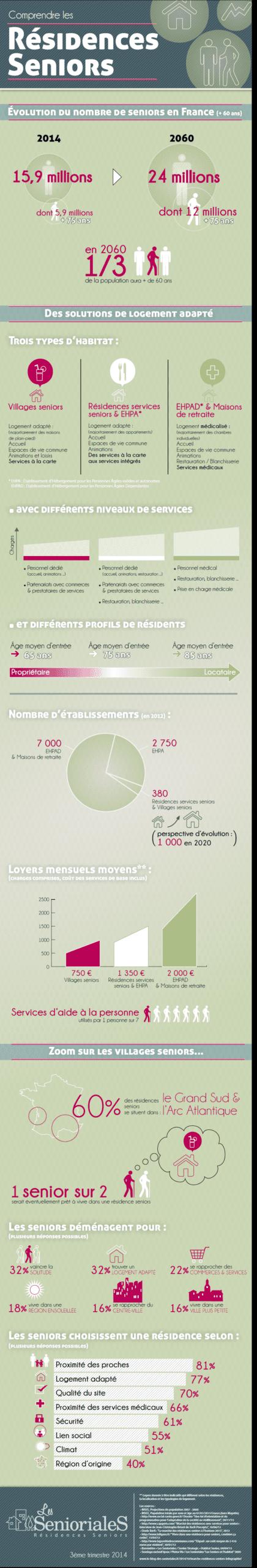 Infographie les residences seniors