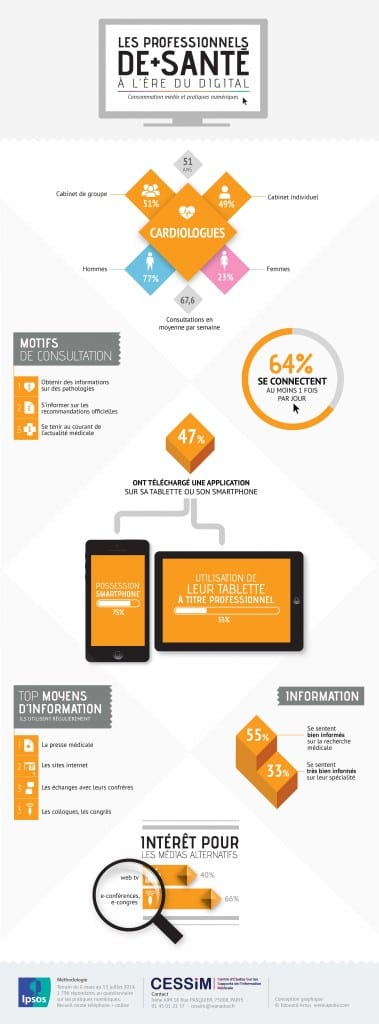 Infographie Orange