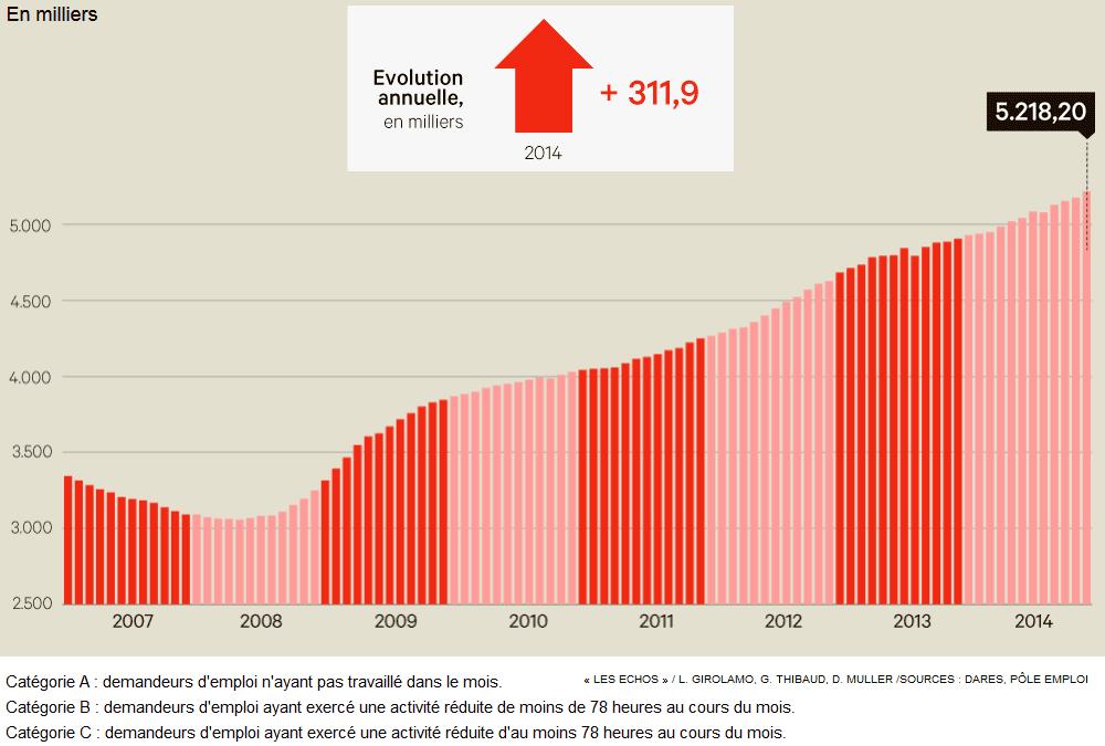 """Extrait  - """"INFOGRAPHIE ANIMEE L'évolution du nombre de chômeurs depuis 2007"""""""