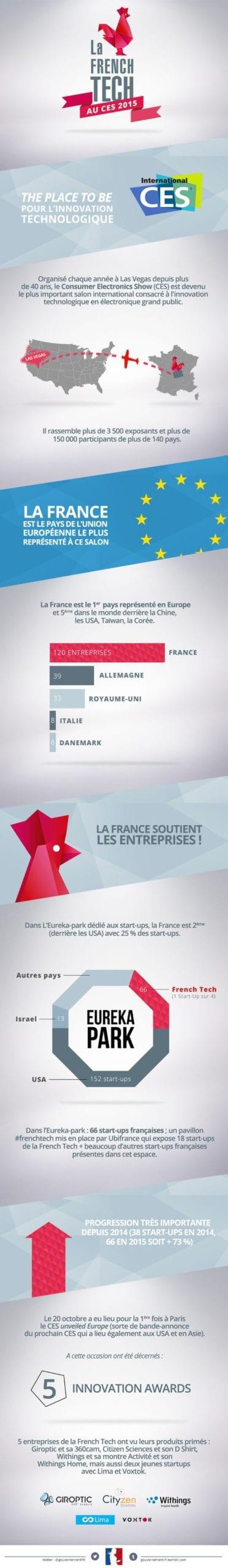 infographie CES show