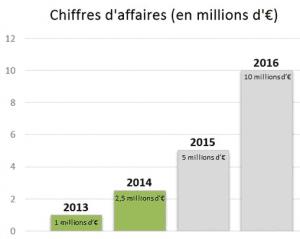 Evolution du Chiffre d'Affaires Matooma en 2014