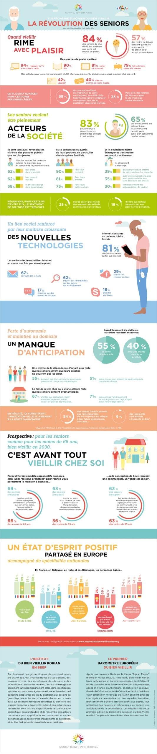 Infographie Bien Vieillir Korian