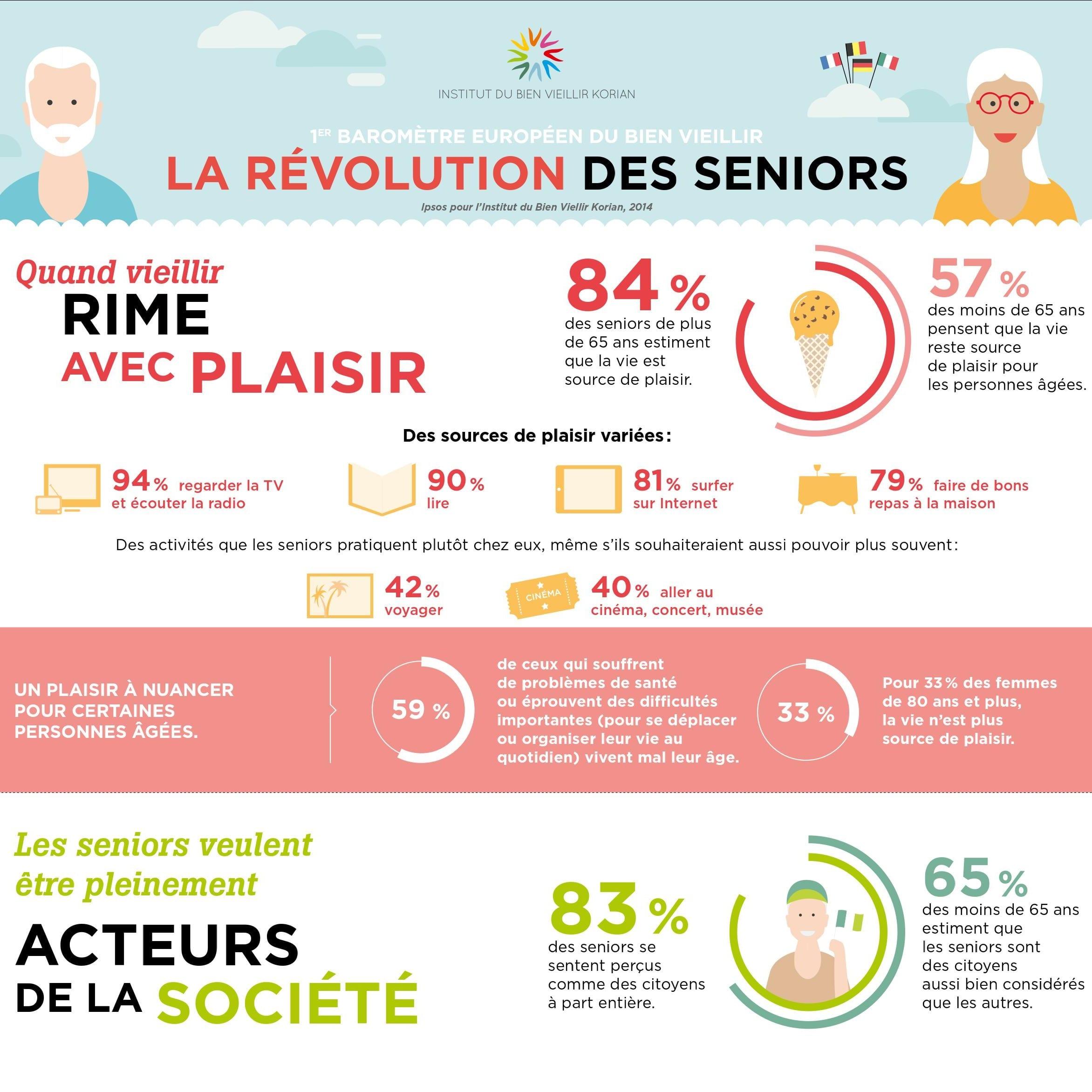 Inforgraphie Korian la Révolution des seniors Une