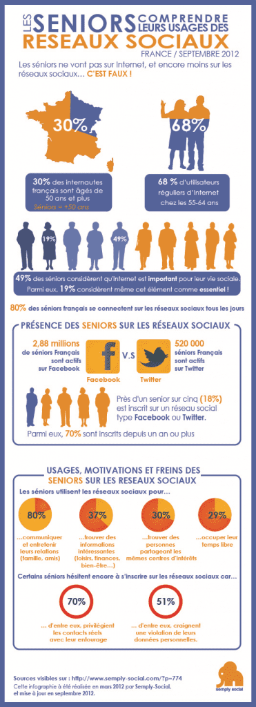 Infographie-Semplysocial