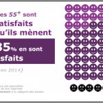 Les seniors français ont le moral au beau fixe selon le Baromètre 55+ Cogedim