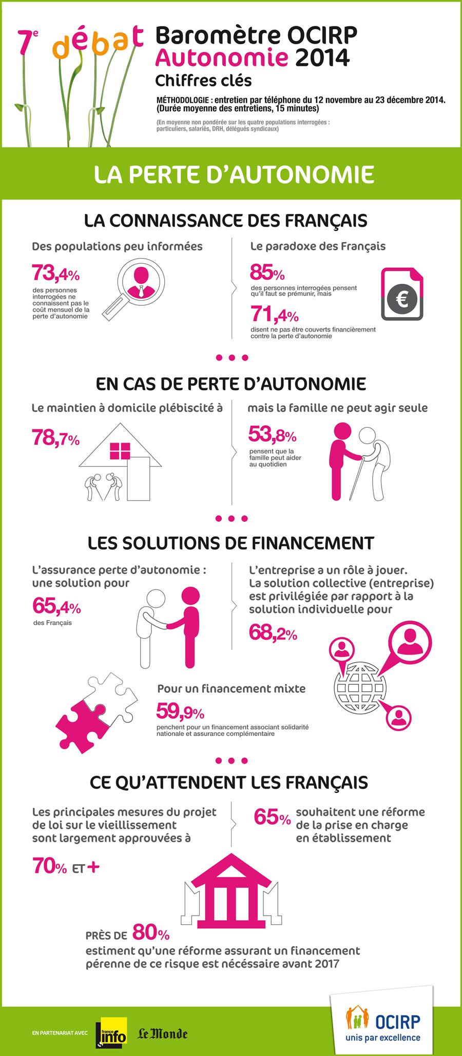 Infographie OCIRP Autonomie 2015