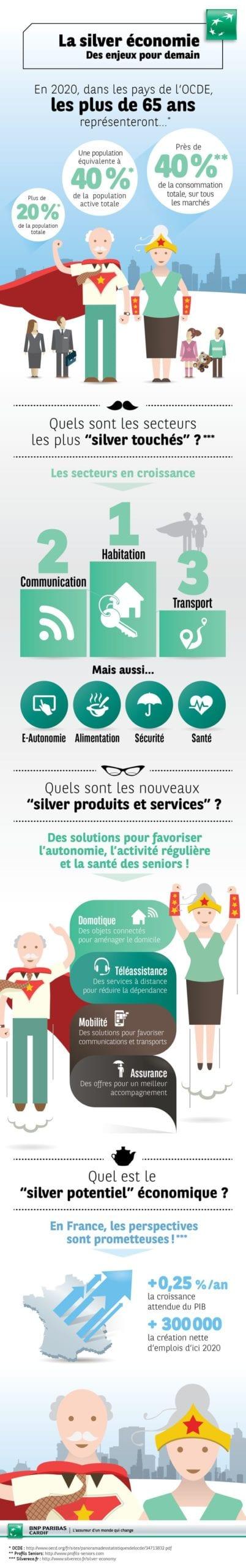 Infographie SILVER ECONOMIE BNP