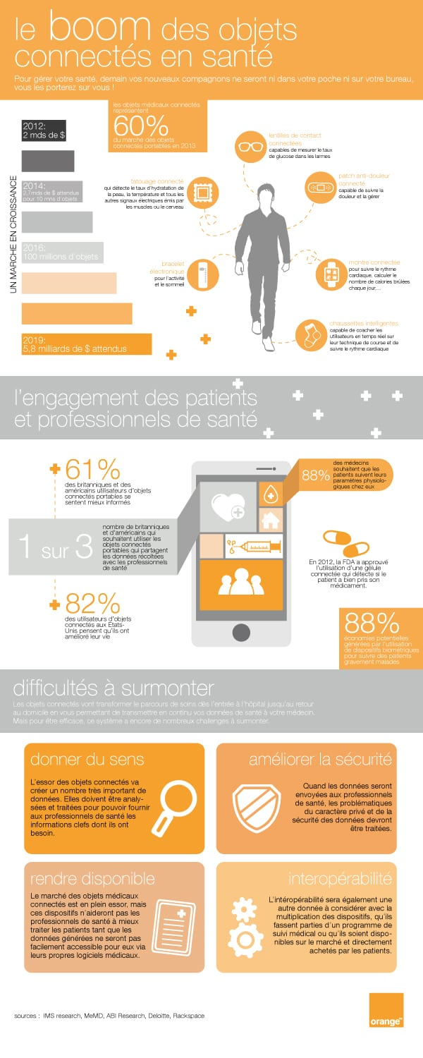 infographie-le-boom-des-objets-connectes-en-sante-Orange-Healthcare