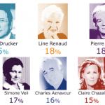 Michel Drucker est la personnalité française qui valorise le plus l'image des seniors