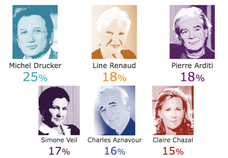 Les personnalités préférées des seniors