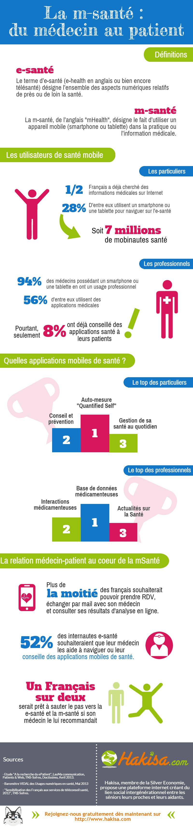 Infographie mSanté-Hakisa