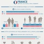 Infographie : France, rapport 2015 sur le vieillissement