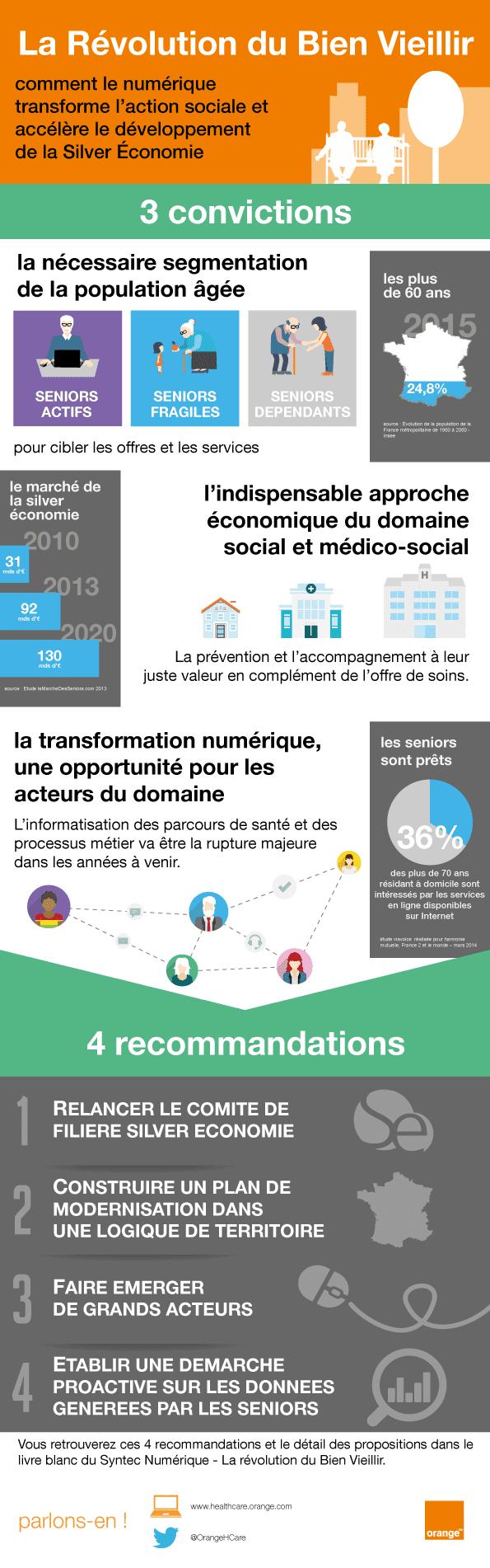 infographie-la-revolution-du-bien-vieillir-fr-orange