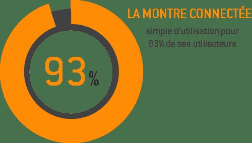 montre_93_simple_utilisation