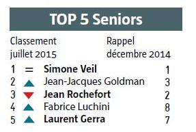 Top 5 personnalité préférées des Seniors 2015