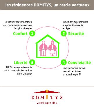 Domitys - Résidence Servies Seniors