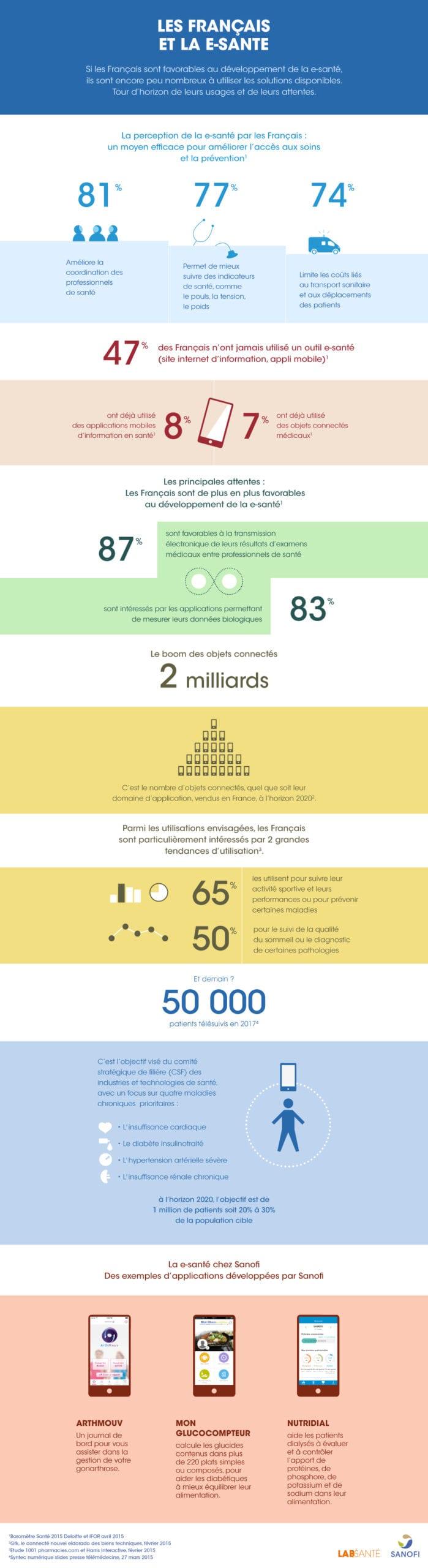 Infographie_Esante_Français_Sanofi