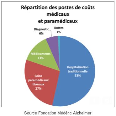Médéric Alzheimer coûts