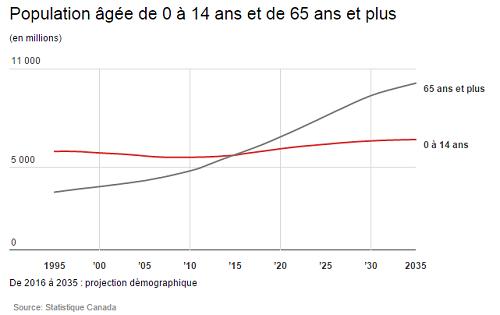 Projection démographique au Canada