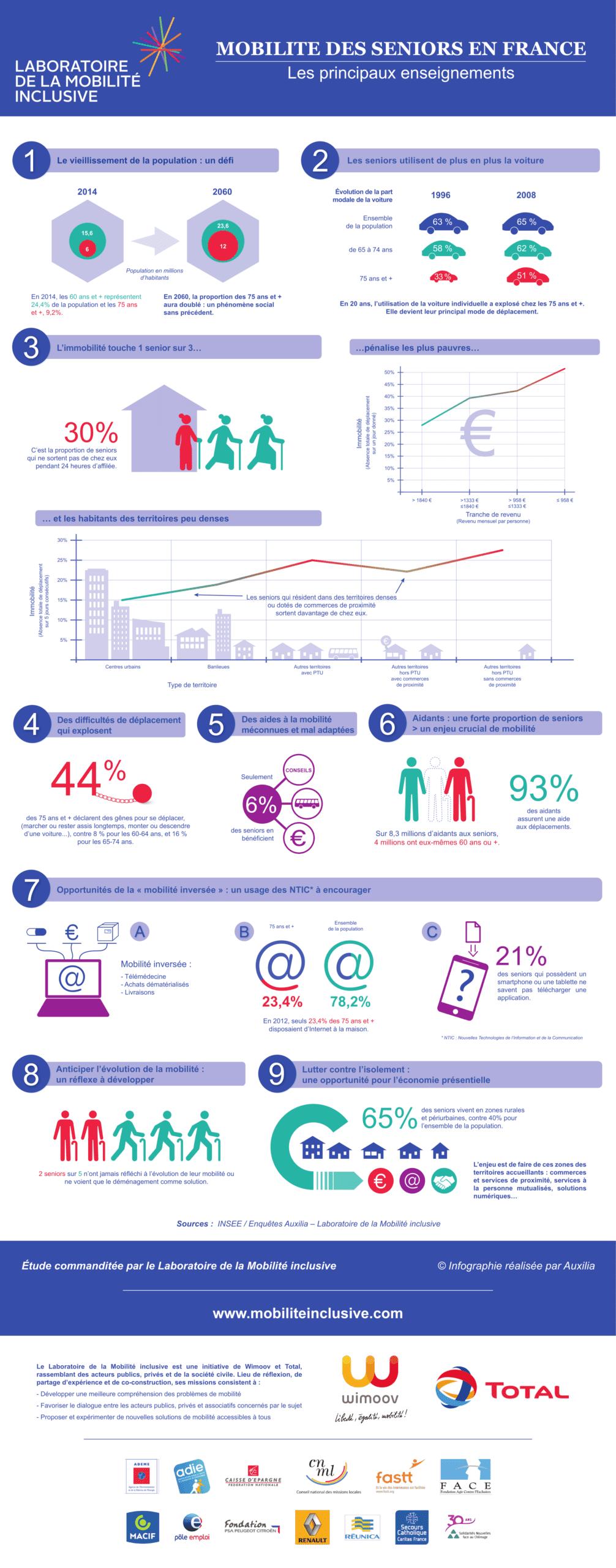 Infographie mobilité seniors