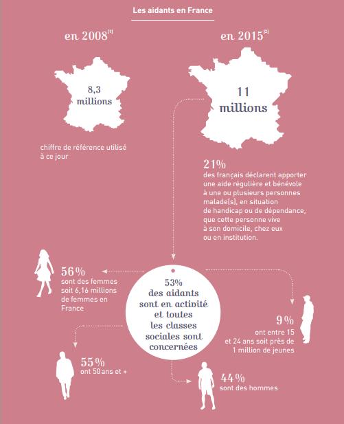 aidants en France, Fondation APRIL