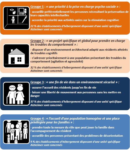 Fondation Médéric Alzheimer - Unités Spécifiques Alzheimer