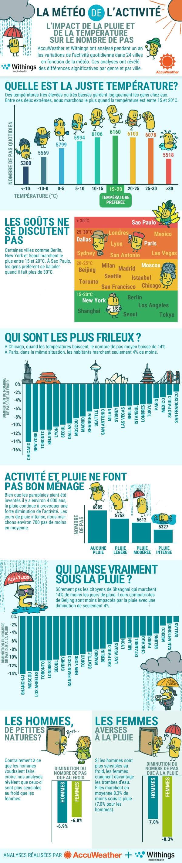Infographie Withings Activité Physique et Météo