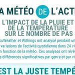 Infographie Withings : Quel est l'impact de la météo sur l'activité physique ?