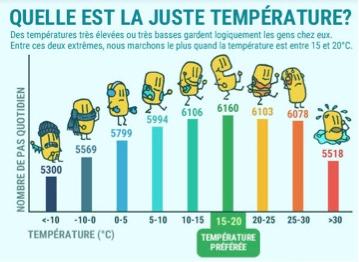 Withings - température et activité physique