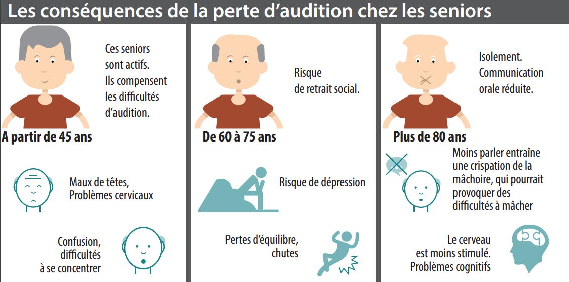 Infographie JNA - les conséquence de la perte d'audition chez les seniors
