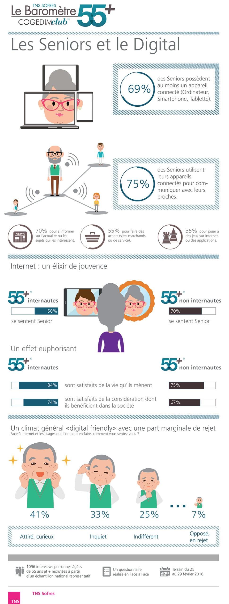 Les-Seniors-et-le-digital-Infographie-Silver-économie
