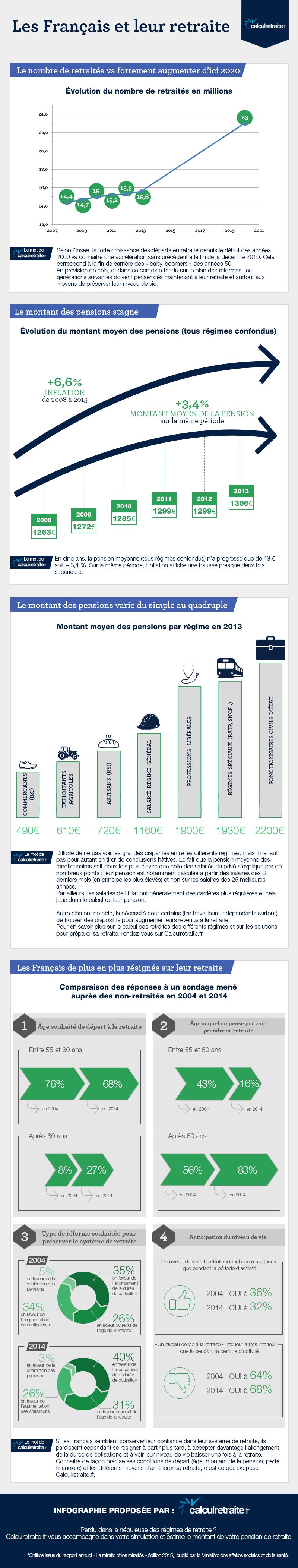 Infographie les Français et leur retraite