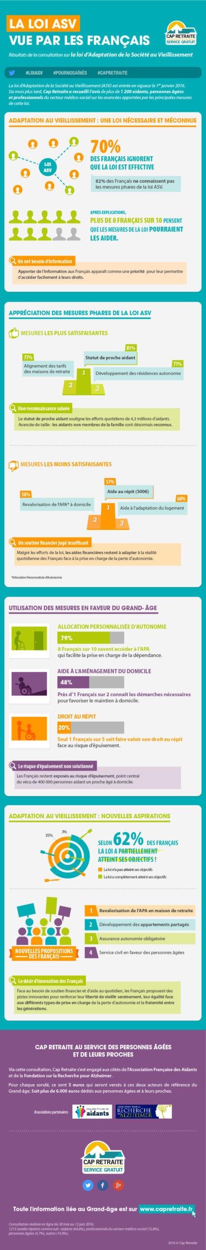 Infographie loi d'adaptation de la société au vieillissement - Cap retraite